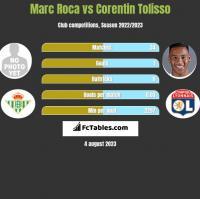 Marc Roca vs Corentin Tolisso h2h player stats