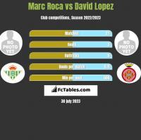 Marc Roca vs David Lopez h2h player stats