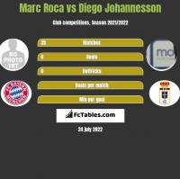 Marc Roca vs Diego Johannesson h2h player stats