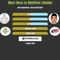 Marc Roca vs Dimitrios Limnios h2h player stats