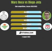 Marc Roca vs Diogo Jota h2h player stats