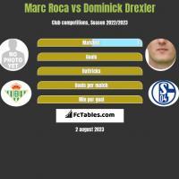 Marc Roca vs Dominick Drexler h2h player stats