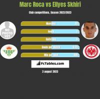 Marc Roca vs Ellyes Skhiri h2h player stats
