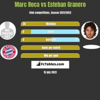 Marc Roca vs Esteban Granero h2h player stats