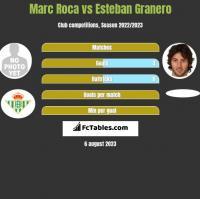 Marc Roca vs Esteban Granero h2h player stats