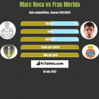 Marc Roca vs Fran Merida h2h player stats
