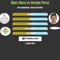 Marc Roca vs Hernan Perez h2h player stats