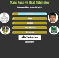 Marc Roca vs Ilzat Akhmetov h2h player stats