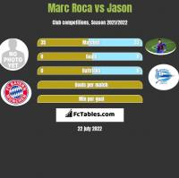 Marc Roca vs Jason h2h player stats