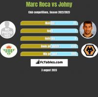 Marc Roca vs Johny h2h player stats