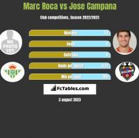 Marc Roca vs Jose Campana h2h player stats