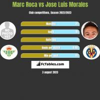 Marc Roca vs Jose Luis Morales h2h player stats