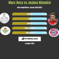 Marc Roca vs Joshua Kimmich h2h player stats