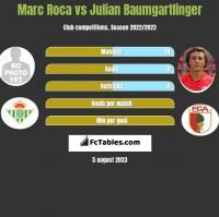 Marc Roca vs Julian Baumgartlinger h2h player stats