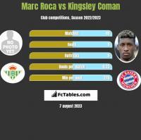 Marc Roca vs Kingsley Coman h2h player stats