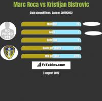 Marc Roca vs Kristijan Bistrovic h2h player stats
