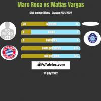 Marc Roca vs Matias Vargas h2h player stats