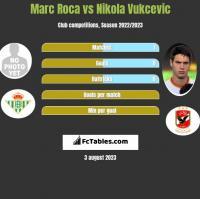 Marc Roca vs Nikola Vukcevic h2h player stats