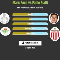 Marc Roca vs Pablo Piatti h2h player stats