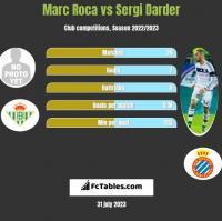 Marc Roca vs Sergi Darder h2h player stats