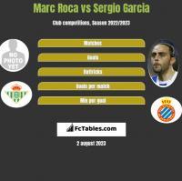Marc Roca vs Sergio Garcia h2h player stats