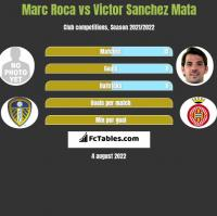 Marc Roca vs Victor Sanchez Mata h2h player stats