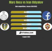 Marc Roca vs Ivan Oblyakov h2h player stats