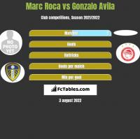 Marc Roca vs Gonzalo Avila h2h player stats