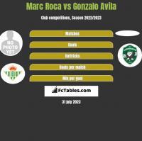 Marc Roca vs Gonzalo Avila h2h player stats