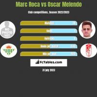 Marc Roca vs Oscar Melendo h2h player stats