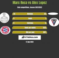Marc Roca vs Alex Lopez h2h player stats