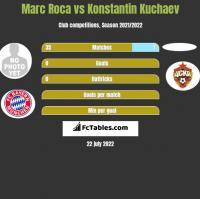 Marc Roca vs Konstantin Kuchaev h2h player stats