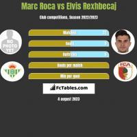 Marc Roca vs Elvis Rexhbecaj h2h player stats