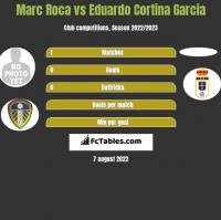 Marc Roca vs Eduardo Cortina Garcia h2h player stats