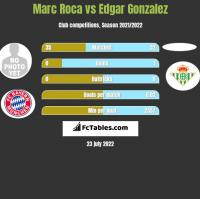 Marc Roca vs Edgar Gonzalez h2h player stats