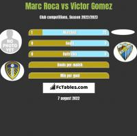 Marc Roca vs Victor Gomez h2h player stats