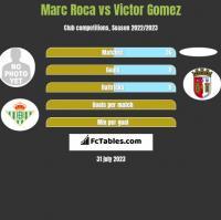 Marc Roca vs Victor Gomez h2h player stats