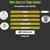 Marc Roca vs Tiago Dantas h2h player stats