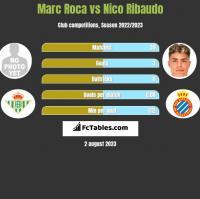 Marc Roca vs Nico Ribaudo h2h player stats