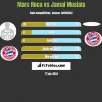 Marc Roca vs Jamal Musiala h2h player stats