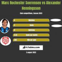 Marc Rochester Soerensen vs Alexander Henningsson h2h player stats