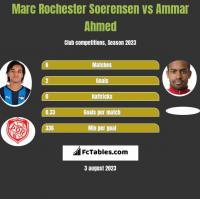 Marc Rochester Soerensen vs Ammar Ahmed h2h player stats