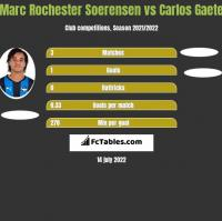 Marc Rochester Soerensen vs Carlos Gaete h2h player stats