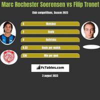 Marc Rochester Soerensen vs Filip Tronet h2h player stats