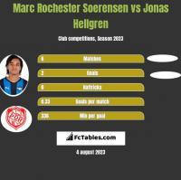 Marc Rochester Soerensen vs Jonas Hellgren h2h player stats