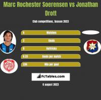 Marc Rochester Soerensen vs Jonathan Drott h2h player stats