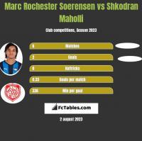 Marc Rochester Soerensen vs Shkodran Maholli h2h player stats