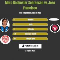 Marc Rochester Soerensen vs Jose Francisco h2h player stats