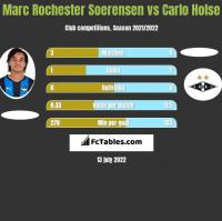 Marc Rochester Soerensen vs Carlo Holse h2h player stats