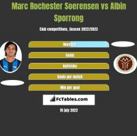 Marc Rochester Soerensen vs Albin Sporrong h2h player stats